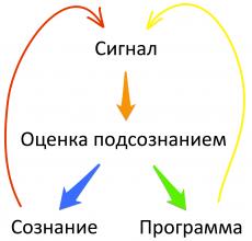 схема работы сознания и подсознания